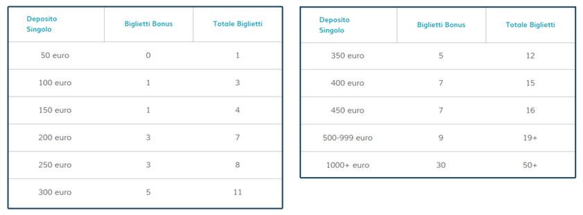 Concorso StarCasinò, tabella riepilogativa delle modalità di assegnazione dei biglietti per l'estrazione finale.
