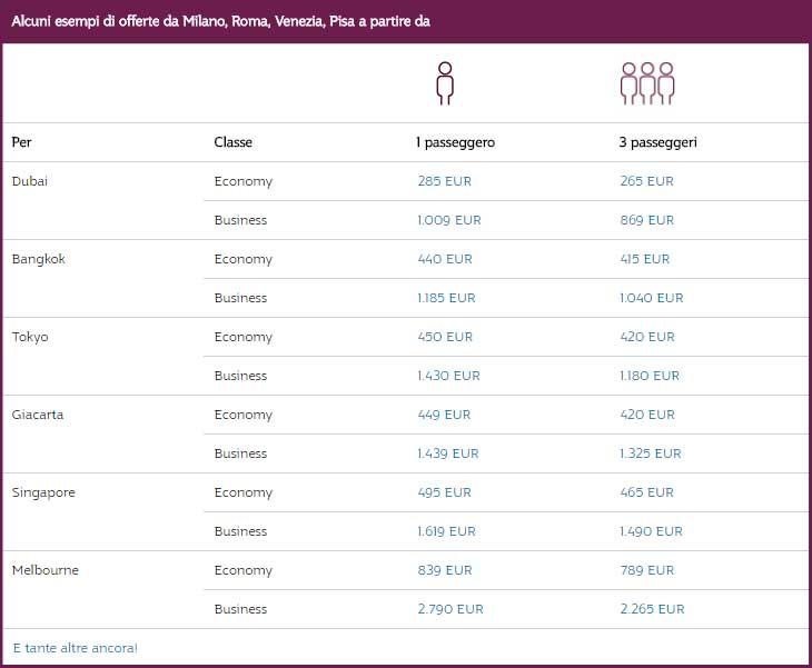 Qatar Airways Travel Festival 2017: alcune offerte per viaggiare da soli o in 3 da Milano, Roma, Venezia, Pisa. #QatarAirwaysTravelFestival #specialoffers © QatarAirways.com