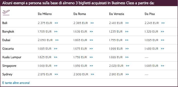 Con Qatar Airways viaggiare insieme conviene: sconti fino al 35% per volare in piccoli gruppi dal 28/11/2016 al 15/06/2017, prenotando entro il 05/12/2016. Esempi di offerte in Business Class valide fino al 05/12/2016. #cybermonday2016 #viaggidifamiglia © QatarAirways.com