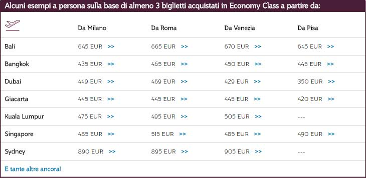 Con Qatar Airways viaggiare insieme conviene: sconti fino al 35% per volare in piccoli gruppi dal 28/11/2016 al 15/06/2017, prenotando entro il 05/12/2016. Esempi di offerte in Economy Class valide fino al 05/12/2016. #cybermonday2016 #viaggidifamiglia © QatarAirways.com