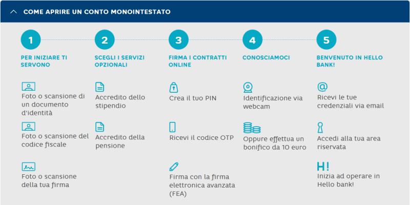 come_aprire_conto_corrente_hello_bank